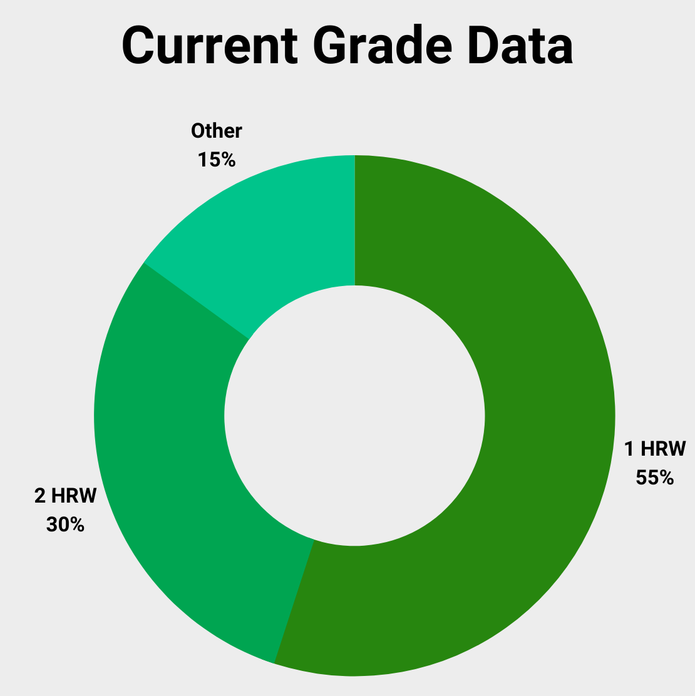 2021 U.S. hard red winter grade data
