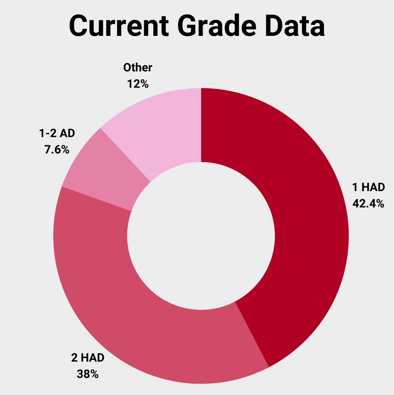 2021 U.S. northern durum grade data