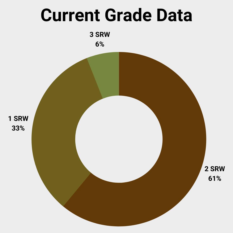 2021 U.S. soft red winter grade data
