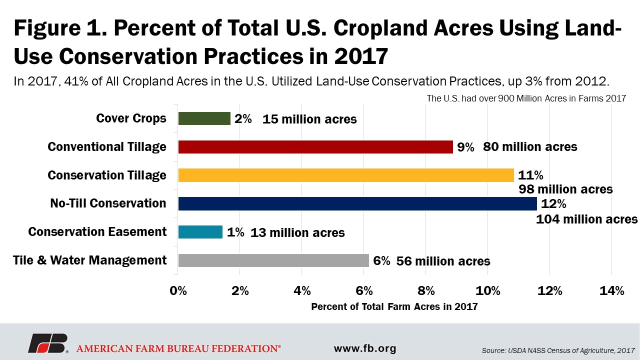 A chart of data showing % of land using conservation practices