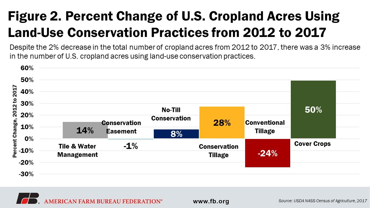 This is a chart to show the % change in conservation practices on U.S. farm land.