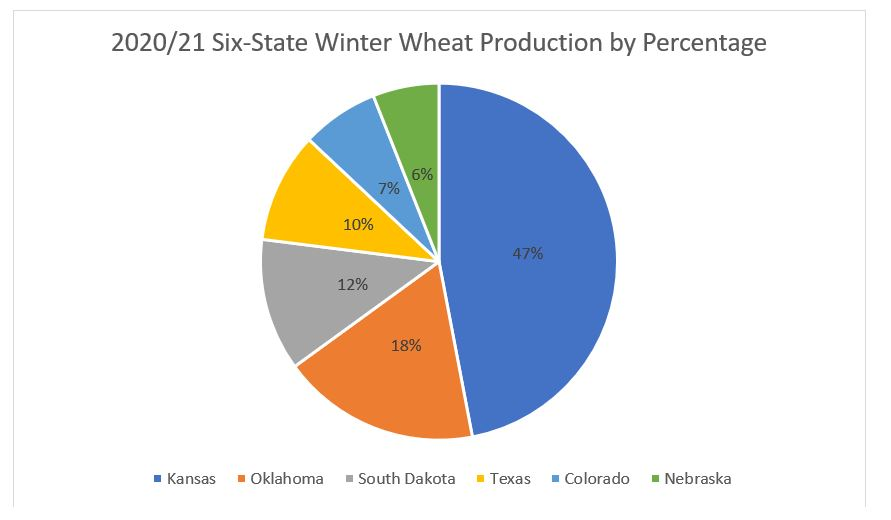 To show % of HRW production by six U.S. states.