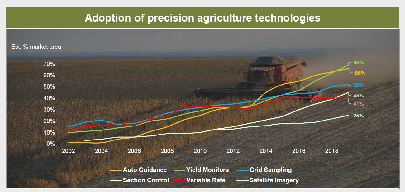 Showing adoption rates of precision agriculture to improve environmental stewardship