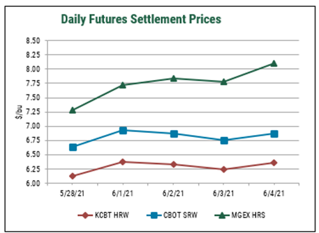 Daily Futures Settlement Prices 28052021 to 04062021