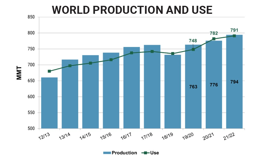USDA Production and Use data to support world wheat supply and demand outlook.
