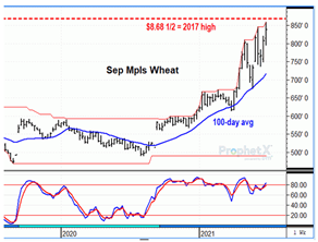 DTN chart of HRS futures for Wheat Industry News story.
