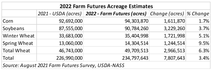 The image shows a table giving estimated acres farmers expect to plant as of August 2021.