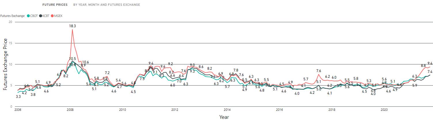 Wheat futures prices 2006 to 2021