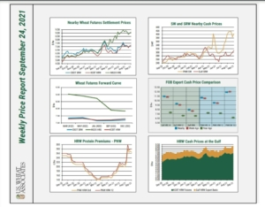USW Price Report Charts Page