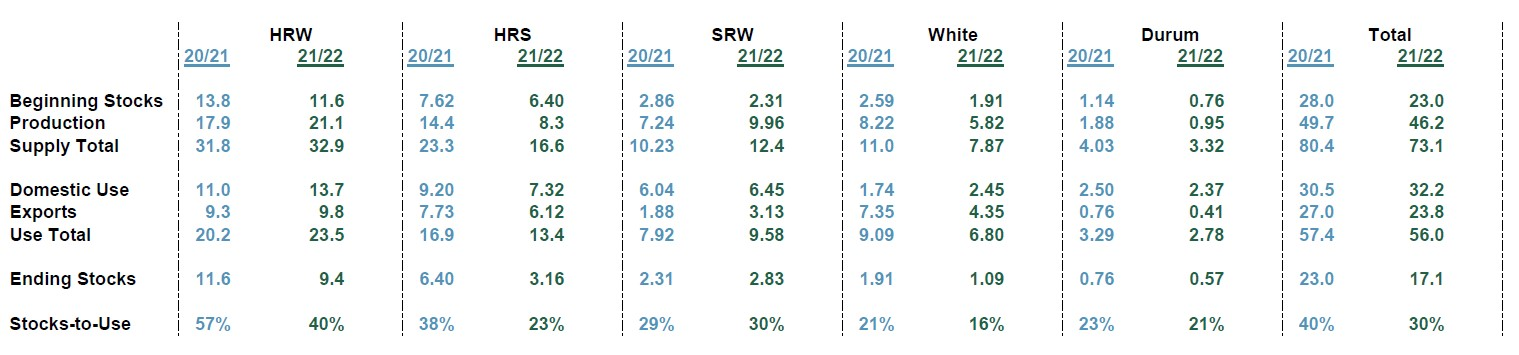 U.S. wheat stocks-to-use data for August 2021