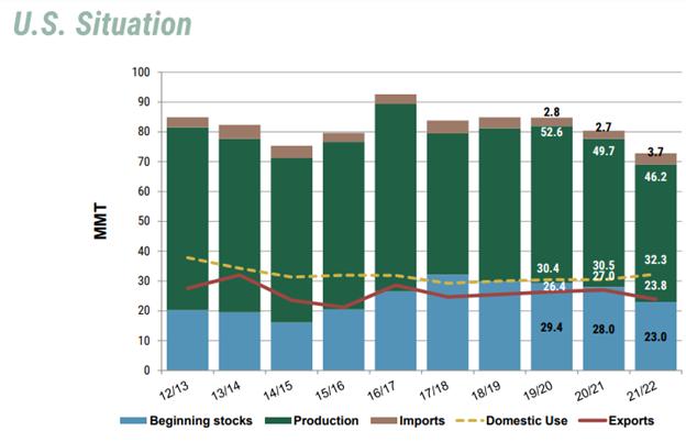 U.S. wheat supply and demand